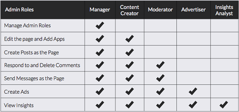 Each admin level has various capabilities for a Facebook page.