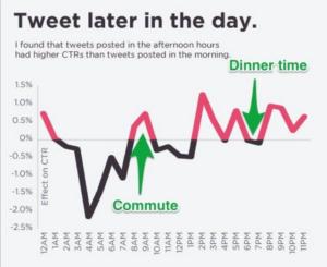 best-tweet-times