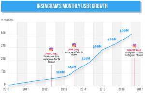 2017 Instagram Statistics