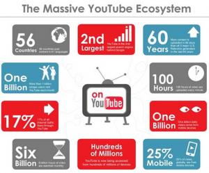 2017 Youtube Statistics